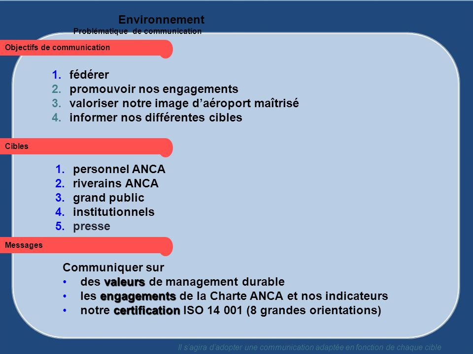 1.personnel ANCA 2.riverains ANCA 3.grand public 4.institutionnels 5.presse Cibles Communiquer sur valeursdes valeurs de management durable engagement