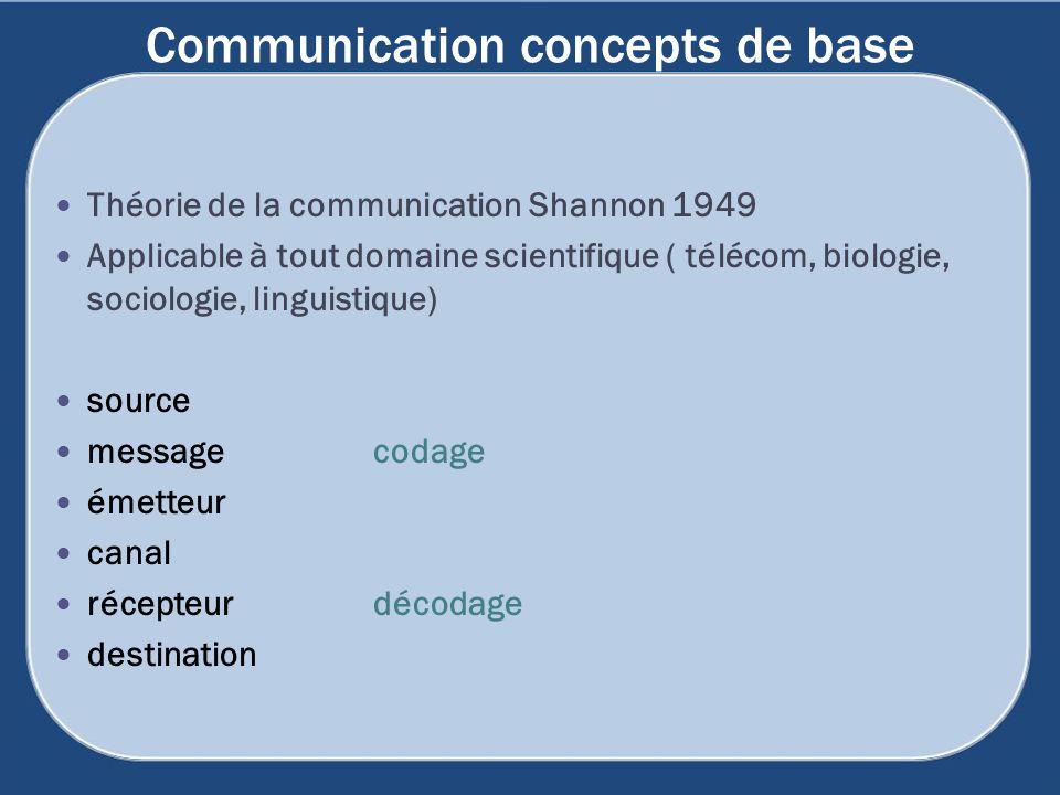 Communication concepts de base Théorie de la communication Shannon 1949 Applicable à tout domaine scientifique ( télécom, biologie, sociologie, lingui