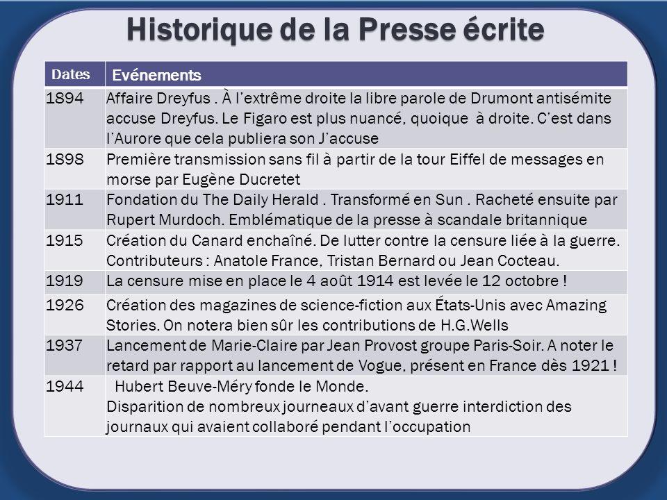 Historique de la Presse écrite Dates Evénements 1894Affaire Dreyfus. À lextrême droite la libre parole de Drumont antisémite accuse Dreyfus. Le Figaro