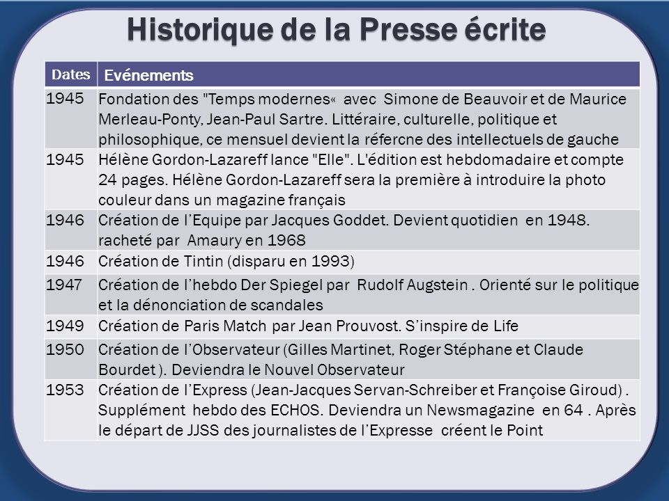 Historique de la Presse écrite Dates Evénements 1945Fondation des