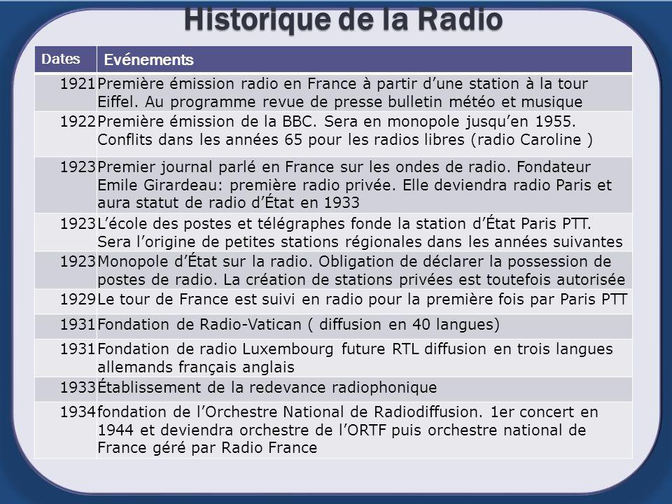 je Historique de la Radio Dates Evénements 1921Première émission radio en France à partir dune station à la tour Eiffel. Au programme revue de presse