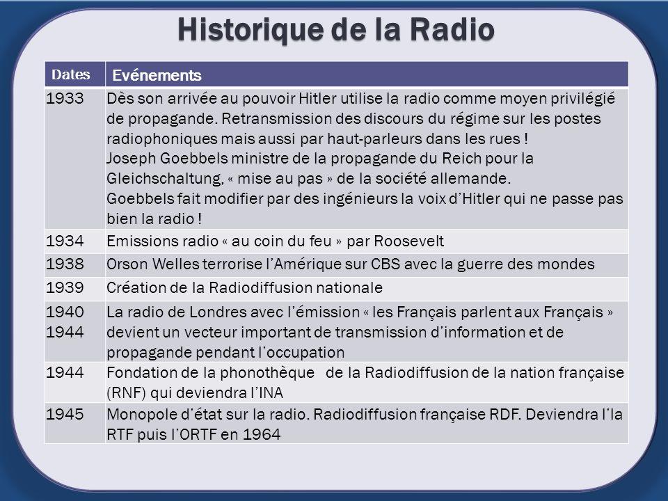 Historique de la Radio Dates Evénements 1933Dès son arrivée au pouvoir Hitler utilise la radio comme moyen privilégié de propagande. Retransmission de