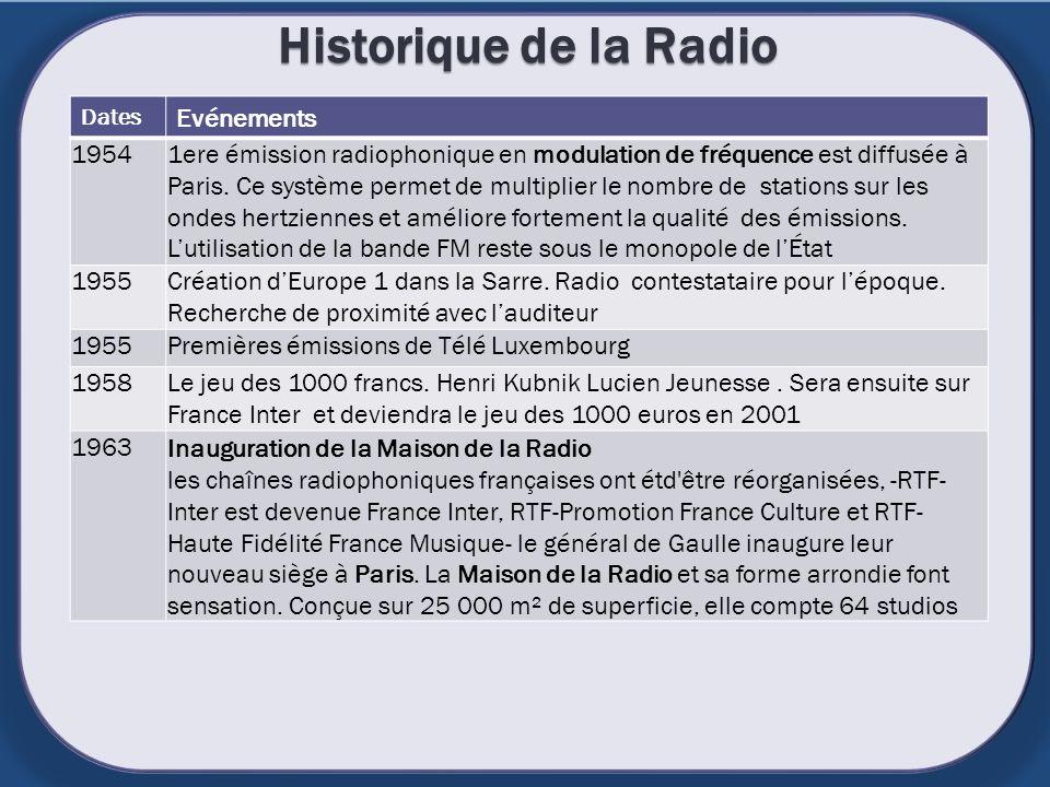 Historique de la Radio Dates Evénements 19541ere émission radiophonique en modulation de fréquence est diffusée à Paris. Ce système permet de multipli