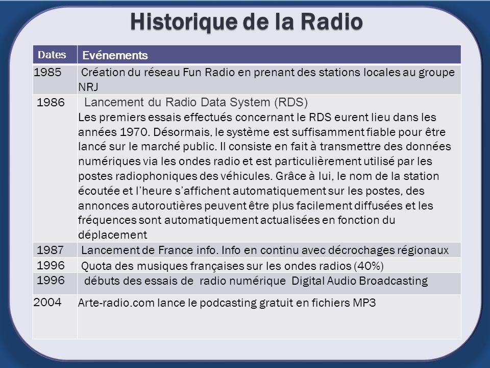 Historique de la Radio Dates Evénements 1985 Création du réseau Fun Radio en prenant des stations locales au groupe NRJ 1986 Lancement du Radio Data S