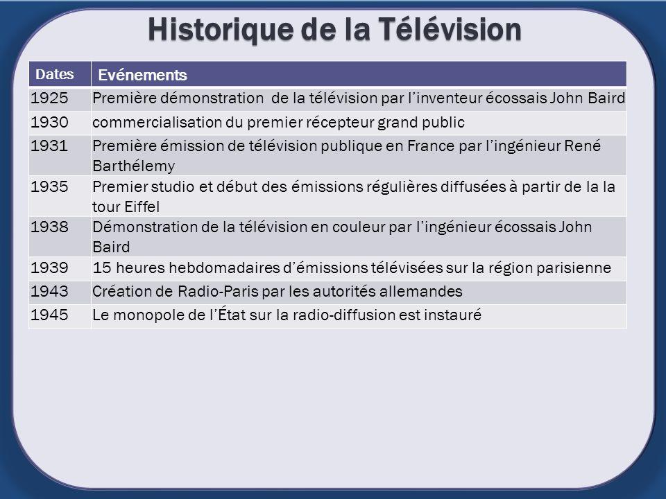 Historique de la Télévision Dates Evénements 1925Première démonstration de la télévision par linventeur écossais John Baird 1930commercialisation du p