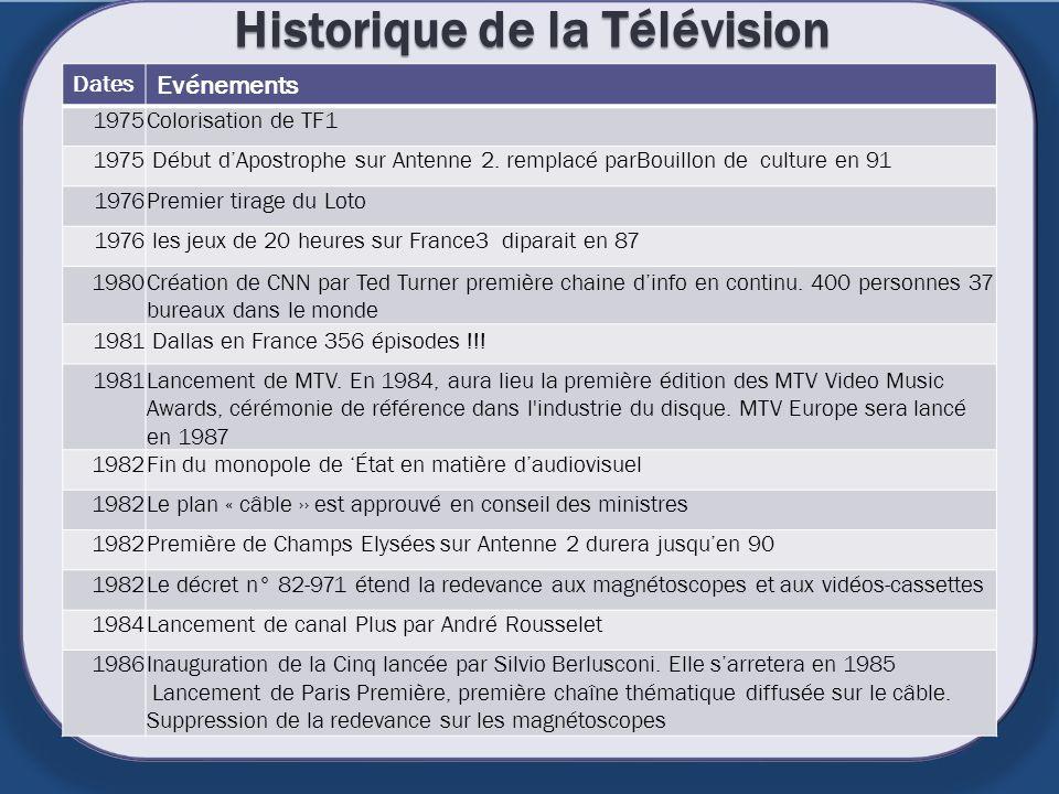 Historique de la Télévision Dates Evénements 1975Colorisation de TF1 1975 Début dApostrophe sur Antenne 2. remplacé parBouillon de culture en 91 1976P