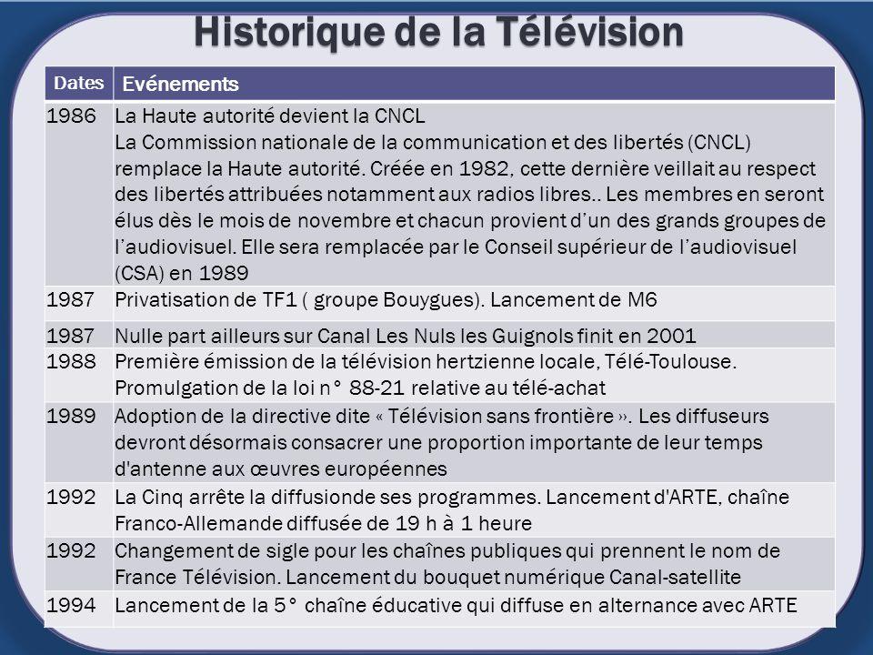 Historique de la Télévision Dates Evénements 1986La Haute autorité devient la CNCL La Commission nationale de la communication et des libertés (CNCL)