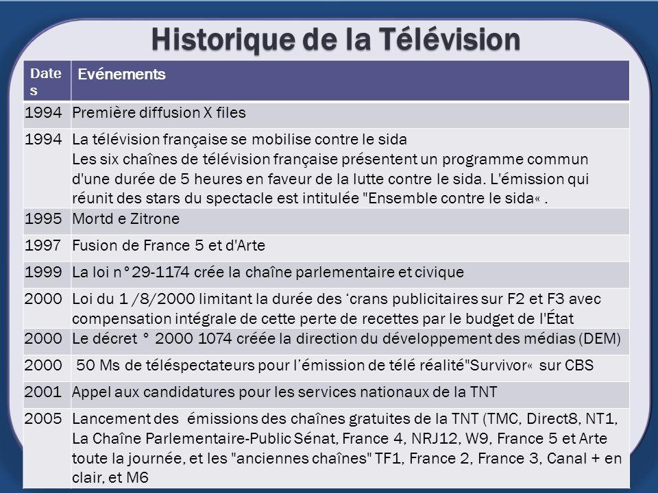 Historique de la Télévision Date s Evénements 1994Première diffusion X files 1994La télévision française se mobilise contre le sida Les six chaînes de