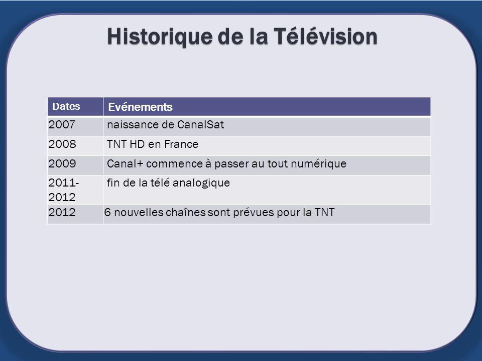 Historique de la Télévision Dates Evénements 2007 naissance de CanalSat 2008 TNT HD en France 2009 Canal+ commence à passer au tout numérique 2011- 20