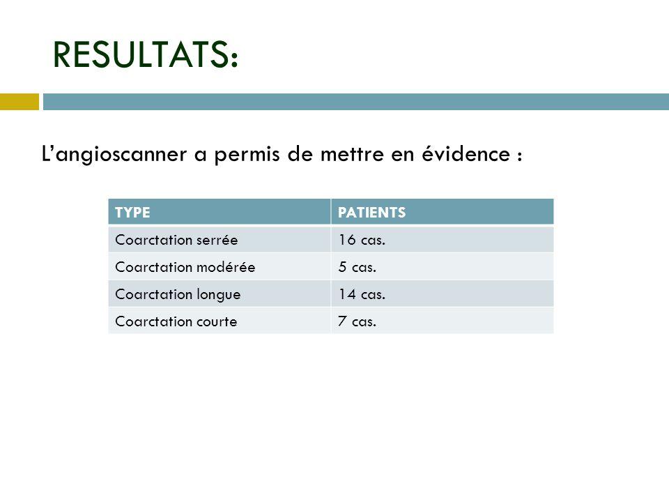 RESULTATS: Langioscanner a permis de mettre en évidence : PATIENTSTYPE 16 cas.Coarctation serrée 5 cas.Coarctation modérée 14 cas.Coarctation longue 7