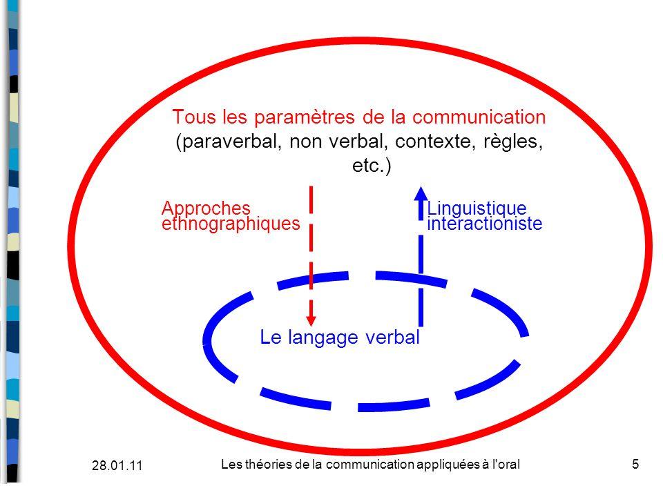 Tous les paramètres de la communication (paraverbal, non verbal, contexte, règles, etc.) Approches Linguistique ethnographiques interactioniste Le lan