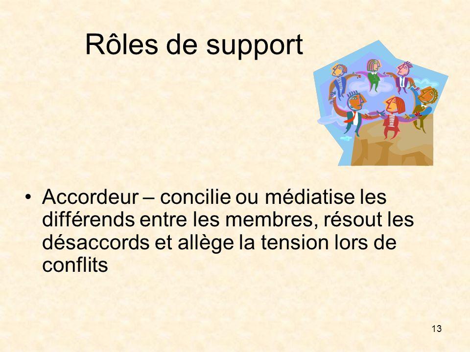 13 Rôles de support Accordeur – concilie ou médiatise les différends entre les membres, résout les désaccords et allège la tension lors de conflits