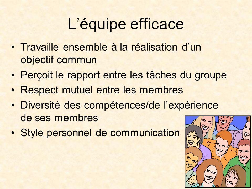 5 Léquipe efficace Travaille ensemble à la réalisation dun objectif commun Perçoit le rapport entre les tâches du groupe Respect mutuel entre les memb