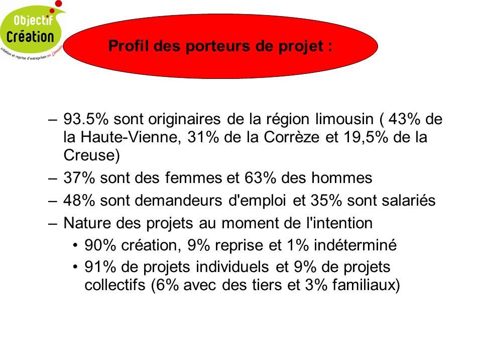 –93.5% sont originaires de la région limousin ( 43% de la Haute-Vienne, 31% de la Corrèze et 19,5% de la Creuse) –37% sont des femmes et 63% des hommes –48% sont demandeurs d emploi et 35% sont salariés –Nature des projets au moment de l intention 90% création, 9% reprise et 1% indéterminé 91% de projets individuels et 9% de projets collectifs (6% avec des tiers et 3% familiaux) Profil des porteurs de projet :
