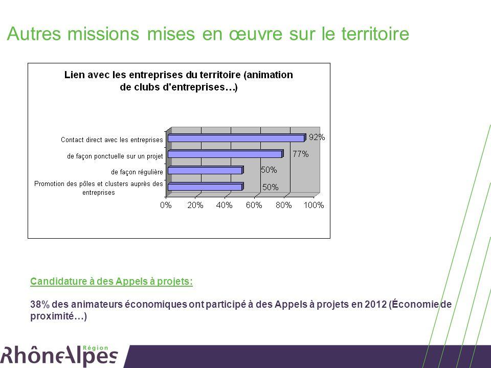 Autres missions mises en œuvre sur le territoire 38% des animateurs économiques ont participé à des Appels à projets en 2012 (Économie de proximité…) Candidature à des Appels à projets: