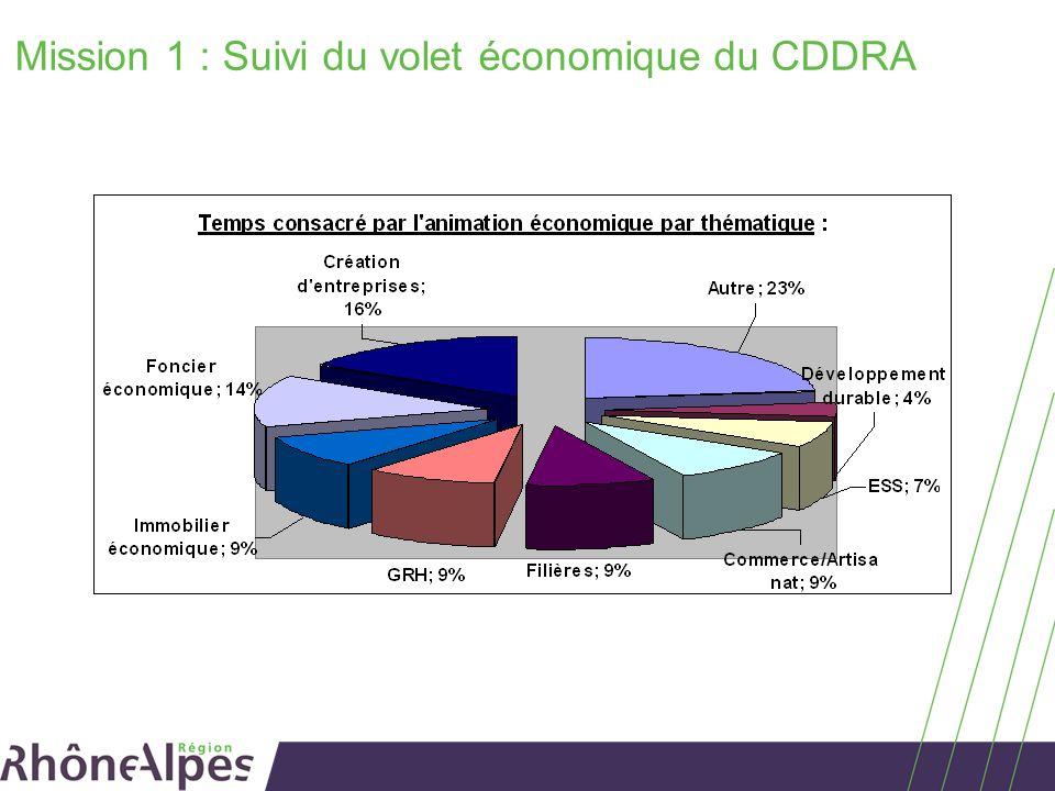Mission 1 : Suivi du volet économique du CDDRA