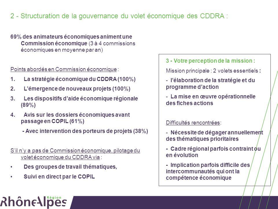 Mission 2 : Relais de la politique économique régionale 42% des animateurs ont mobilisé des aides régionales de droit commun en 2012 (Idéclic, FRAU, SécurisRa, Plan PME…) Modalités de promotion des aides économiques régionales : 1.