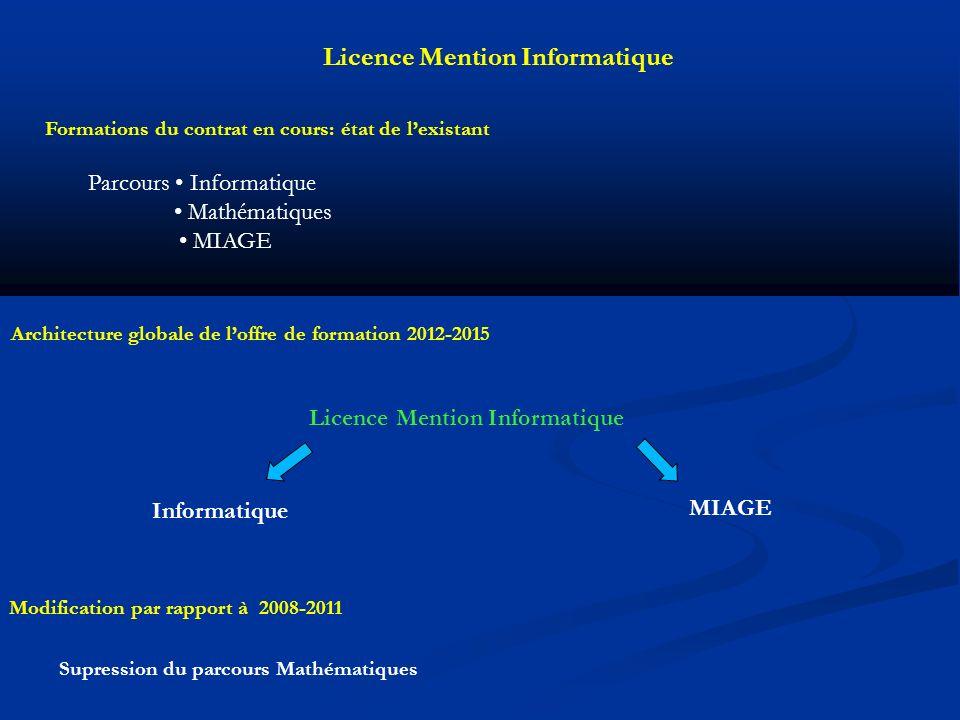 Licence Mention Informatique Informatique Licence Mention Informatique Formations du contrat en cours: état de lexistant Parcours Informatique Mathématiques MIAGE Architecture globale de loffre de formation 2012-2015 Modification par rapport à 2008-2011 Supression du parcours Mathématiques MIAGE