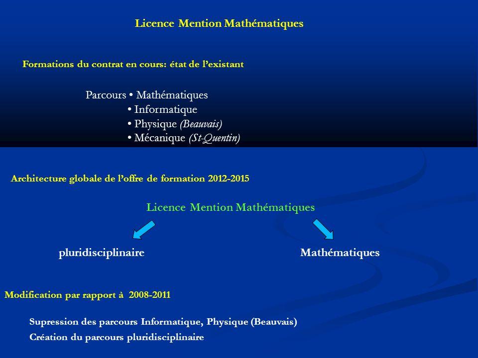 Mathématiques Licence Mention Mathématiques pluridisciplinaire Parcours Mathématiques Informatique Physique (Beauvais) Mécanique (St-Quentin) Formations du contrat en cours: état de lexistant Architecture globale de loffre de formation 2012-2015 Licence Mention Mathématiques Modification par rapport à 2008-2011 Supression des parcours Informatique, Physique (Beauvais) Création du parcours pluridisciplinaire