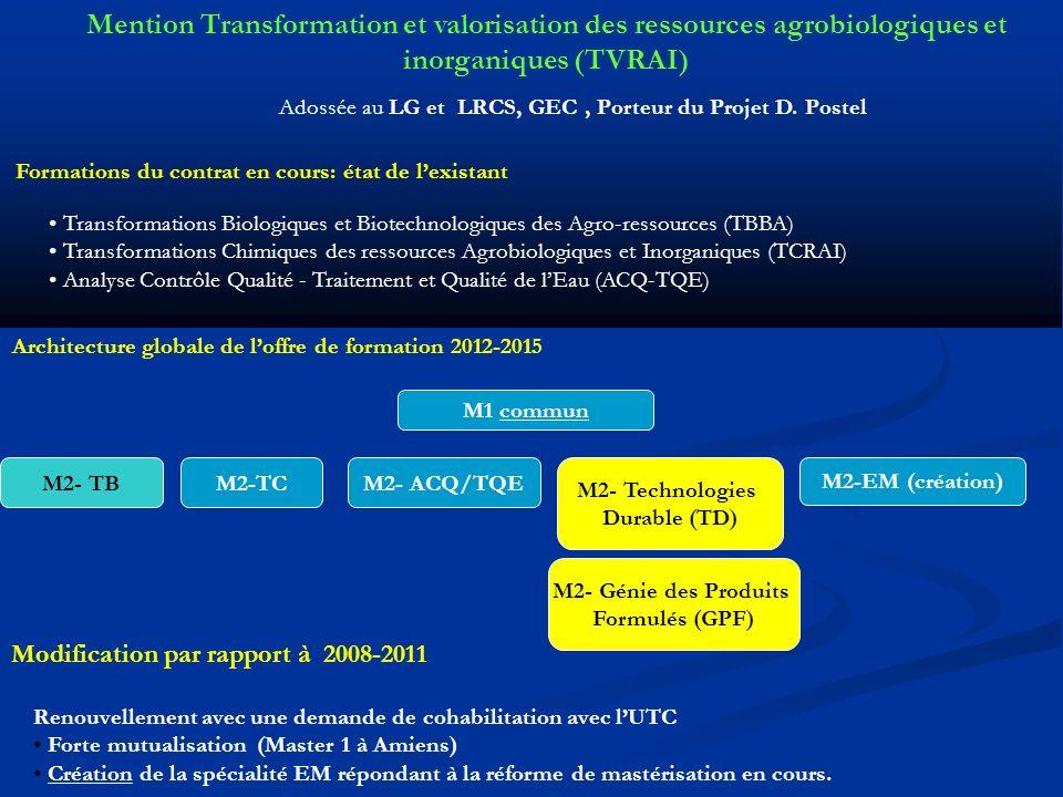 Mention Transformation et valorisation des ressources agrobiologiques et inorganiques (TVRAI) Transformations Biologiques et Biotechnologiques des Agro-ressources (TBBA) Transformations Chimiques des ressources Agrobiologiques et Inorganiques (TCRAI) Analyse Contrôle Qualité - Traitement et Qualité de lEau (ACQ-TQE) Formations du contrat en cours: état de lexistant Architecture globale de loffre de formation 2012-2015 M1 commun M2- TBM2-TCM2- ACQ/TQE Modification par rapport à 2008-2011 Renouvellement avec une demande de cohabilitation avec lUTC Forte mutualisation (Master 1 à Amiens) Création de la spécialité EM répondant à la réforme de mastérisation en cours.