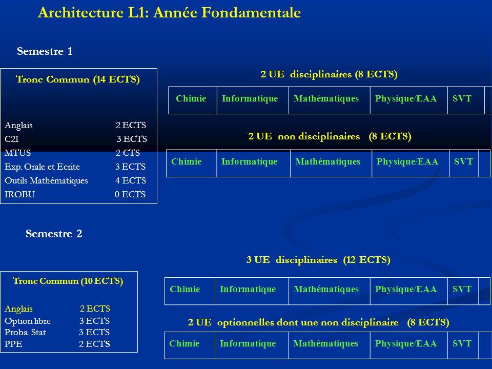 Architecture L1: Année Fondamentale Semestre 1 Tronc Commun (14 ECTS) Anglais 2 ECTS C2I 3 ECTS MTUS 2 CTS Exp.