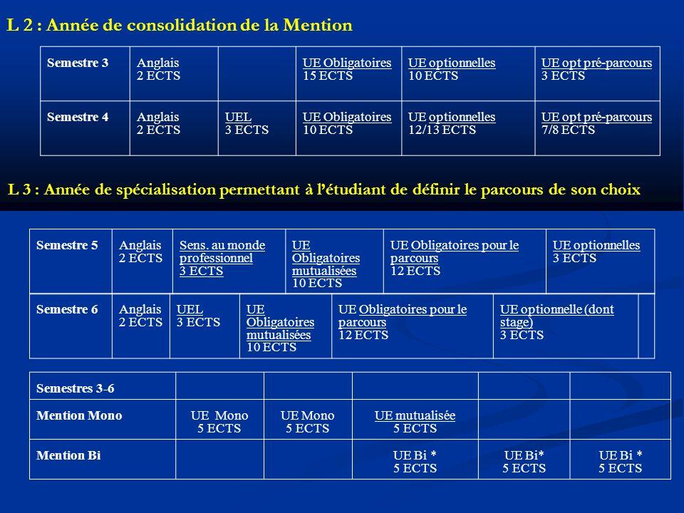 L 2 : Année de consolidation de la Mention Semestre 3Anglais 2 ECTS UE Obligatoires 15 ECTS UE optionnelles 10 ECTS UE opt pré-parcours 3 ECTS Semestre 4Anglais 2 ECTS UEL 3 ECTS UE Obligatoires 10 ECTS UE optionnelles 12/13 ECTS UE opt pré-parcours 7/8 ECTS L 3 : Année de spécialisation permettant à létudiant de définir le parcours de son choix Semestre 5Anglais 2 ECTS Sens.
