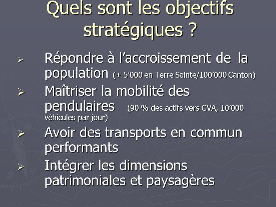 Quels sont les objectifs stratégiques ? Répondre à laccroissement de la population (+ 5000 en Terre Sainte/100000 Canton) Répondre à laccroissement de