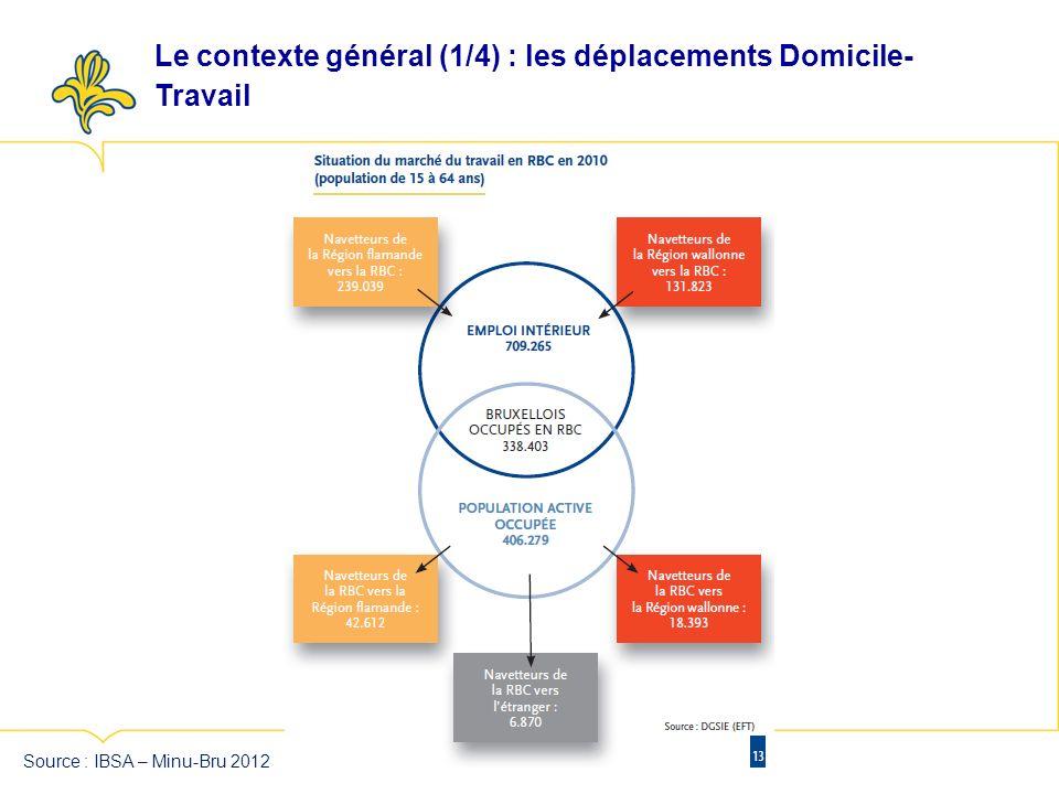 Source : IBSA – Minu-Bru 2012 Le contexte général (1/4) : les déplacements Domicile- Travail