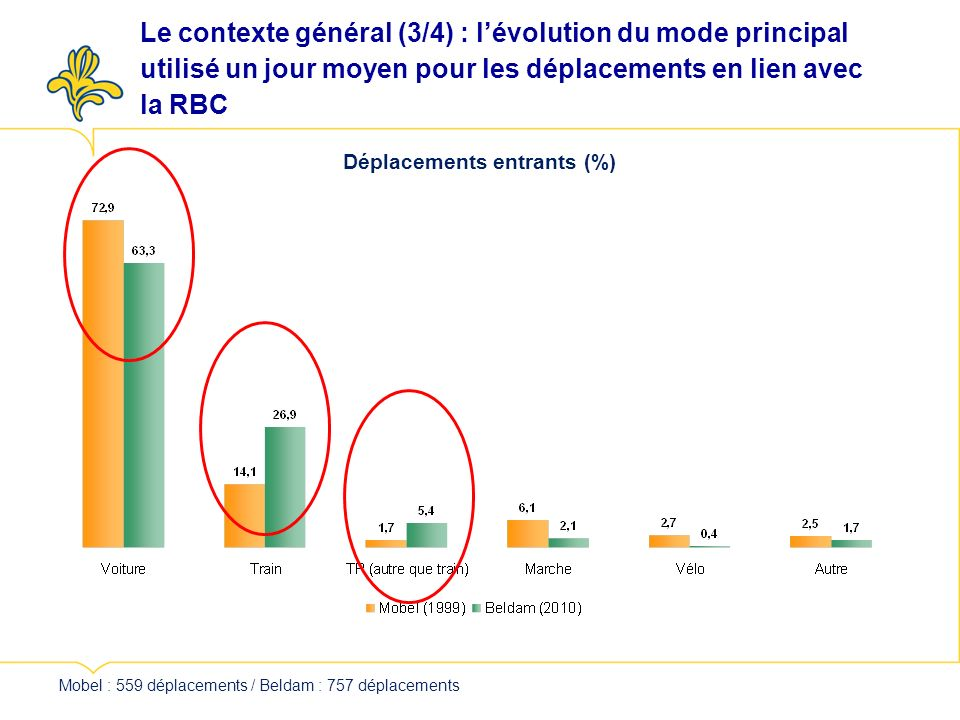 Déplacements entrants (%) Mobel : 559 déplacements / Beldam : 757 déplacements Le contexte général (3/4) : lévolution du mode principal utilisé un jour moyen pour les déplacements en lien avec la RBC