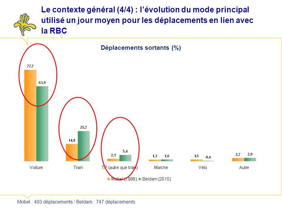 Déplacements sortants (%) Mobel : 493 déplacements / Beldam : 747 déplacements Le contexte général (4/4) : lévolution du mode principal utilisé un jour moyen pour les déplacements en lien avec la RBC