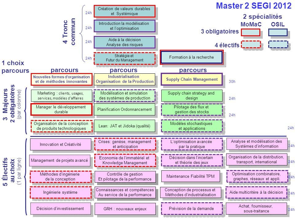 Choisir le MR, cest : –Choisir une spécialité : MOMAC ou OSIL, –Suivre le cours «Formation à la recherche» (et faire un mémoire thématique), –Choisir un cours électif GI en moins, –Choisir 4 cours électifs Master (encadré ou ) –Choisir un sujet de stage qui valide loption GI et le Master –Administrativement, remplir la fiche dinscription, à faire signer par le responsable de Master, et à rendre à Sylvie Guillemain Site du master : www.lgi.ecp.fr/master-gi (mot de passe de lintranet = master)