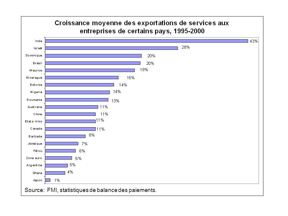 Source: FMI, statistiques de balance des paiements.