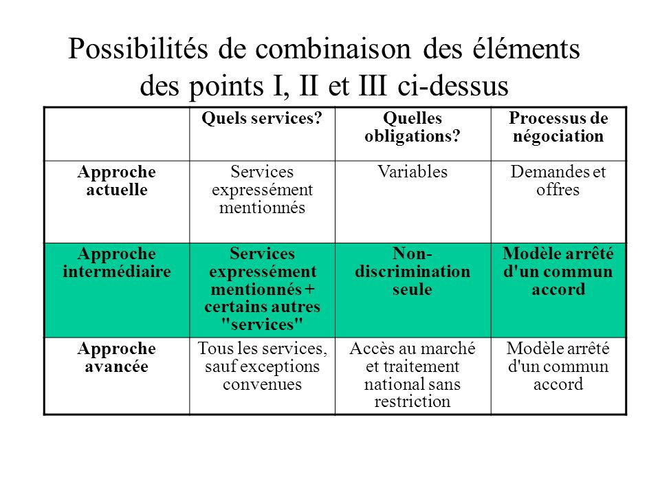 Possibilités de combinaison des éléments des points I, II et III ci-dessus Quels services Quelles obligations.