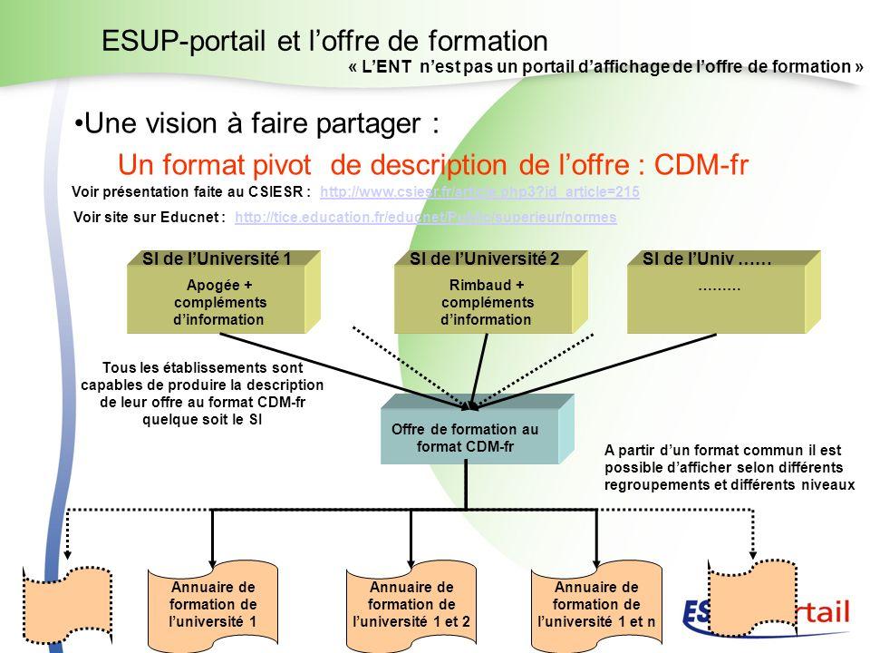 ESUP-portail et loffre de formation Une vision à faire partager : Un format pivot de description de loffre : CDM-fr Apogée + compléments dinformation