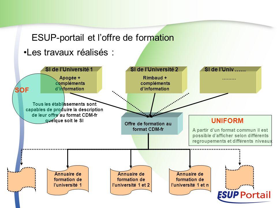 ESUP-portail et loffre de formation Les travaux réalisés : Apogée + compléments dinformation SI de lUniversité 1 Rimbaud + compléments dinformation SI