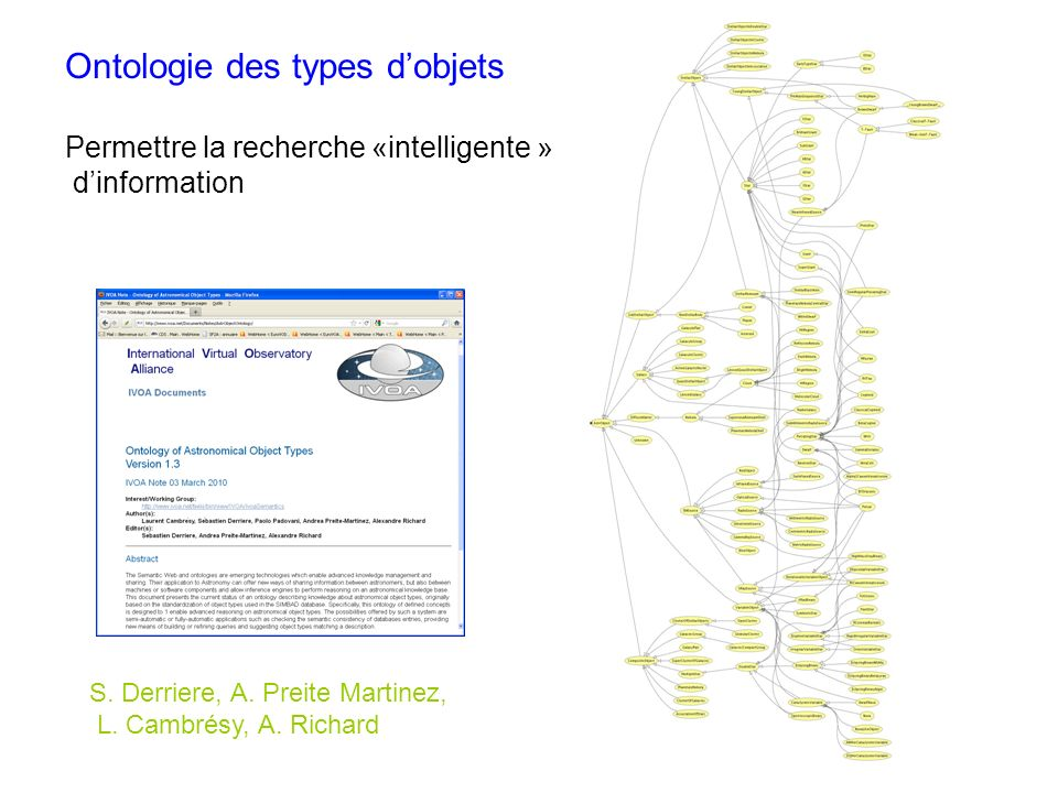 Ontologie des types dobjets Permettre la recherche «intelligente » dinformation S.