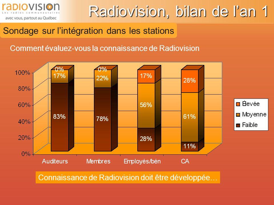 Sondage sur lintégration dans les stations Comment évaluez-vous la connaissance de Radiovision Connaissance de Radiovision doit être développée…