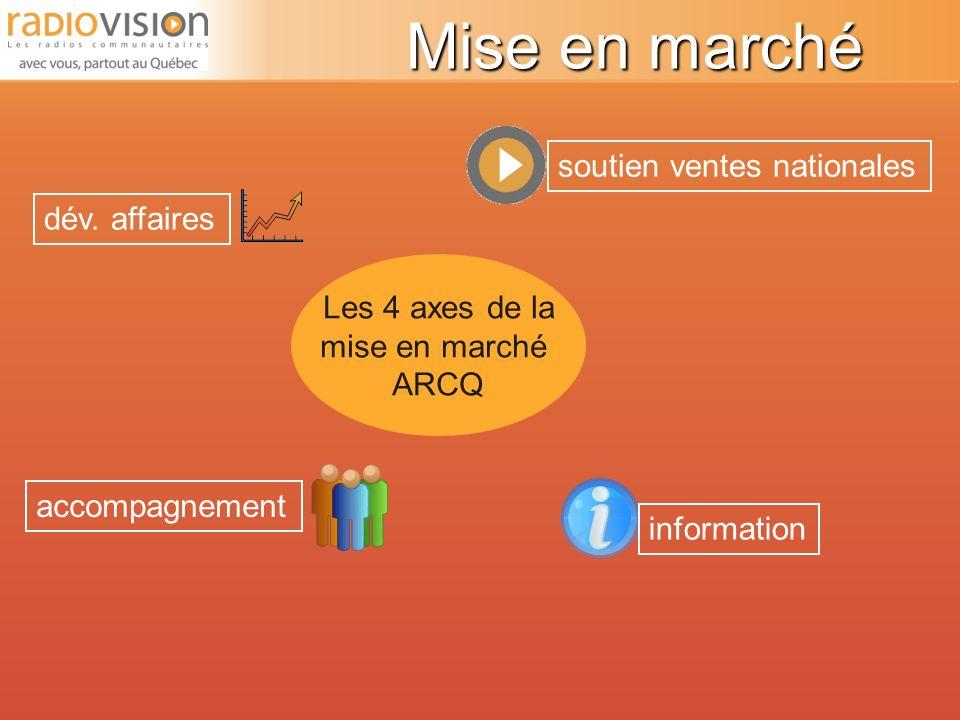Radiovision, bilan de lan 1 Sondage sur lintégration dans les stations Avez-vous intégré l image Radiovision...