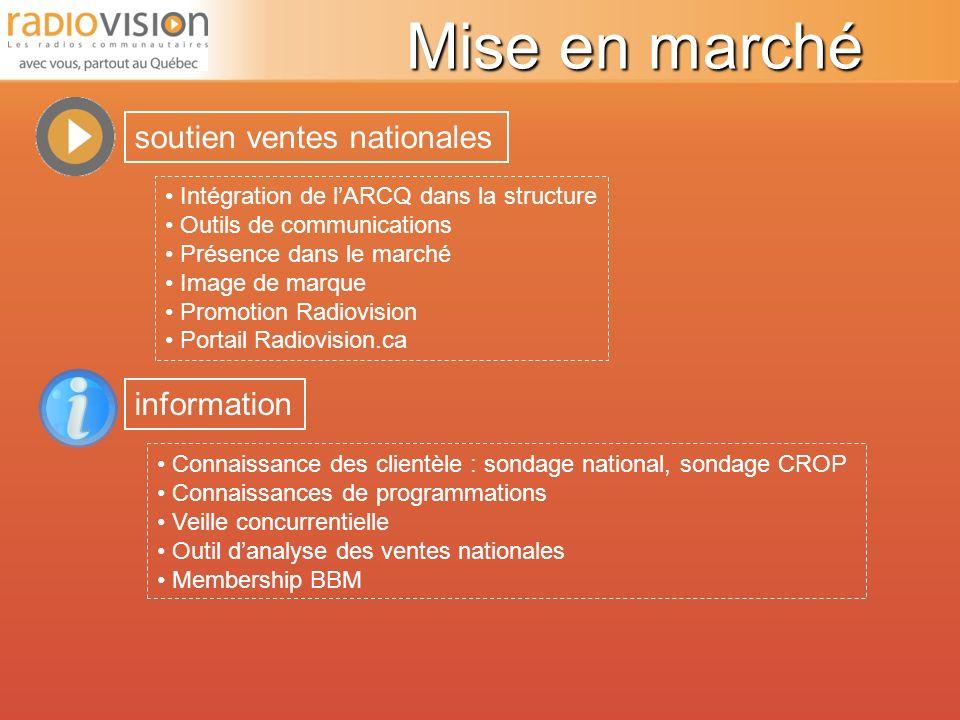 Radiovision, bilan de lan 1 Sondage sur lintégration dans les stations Radiovision, sa présence sur les ondes...