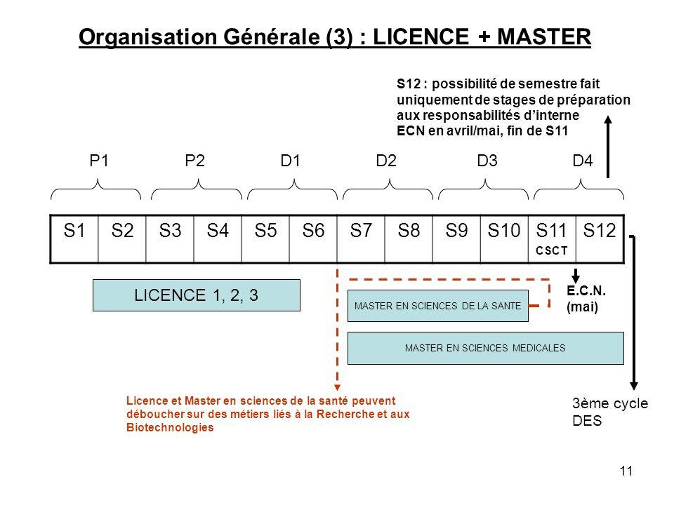 11 Organisation Générale (3) : LICENCE + MASTER S1S2S3S4S5S6S7S8S9S10S11 CSCT S12 P1P2D1D2D3D4 LICENCE 1, 2, 3 MASTER EN SCIENCES DE LA SANTE S12 : possibilité de semestre fait uniquement de stages de préparation aux responsabilités dinterne ECN en avril/mai, fin de S11 Licence et Master en sciences de la santé peuvent déboucher sur des métiers liés à la Recherche et aux Biotechnologies MASTER EN SCIENCES MEDICALES E.C.N.