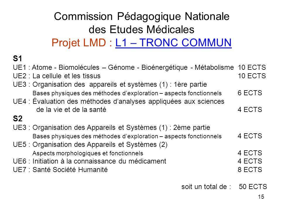 15 S1 UE1 : Atome - Biomolécules – Génome - Bioénergétique - Métabolisme10 ECTS UE2 : La cellule et les tissus 10 ECTS UE3 : Organisation des appareils et systèmes (1) : 1ère partie Bases physiques des méthodes dexploration – aspects fonctionnels 6 ECTS UE4 : Évaluation des méthodes danalyses appliquées aux sciences de la vie et de la santé 4 ECTS S2 UE3 : Organisation des Appareils et Systèmes (1) : 2ème partie Bases physiques des méthodes dexploration – aspects fonctionnels 4 ECTS UE5 : Organisation des Appareils et Systèmes (2) Aspects morphologiques et fonctionnels 4 ECTS UE6 : Initiation à la connaissance du médicament4 ECTS UE7 : Santé Société Humanité 8 ECTS soit un total de : 50 ECTS Commission Pédagogique Nationale des Etudes Médicales Projet LMD : L1 – TRONC COMMUN