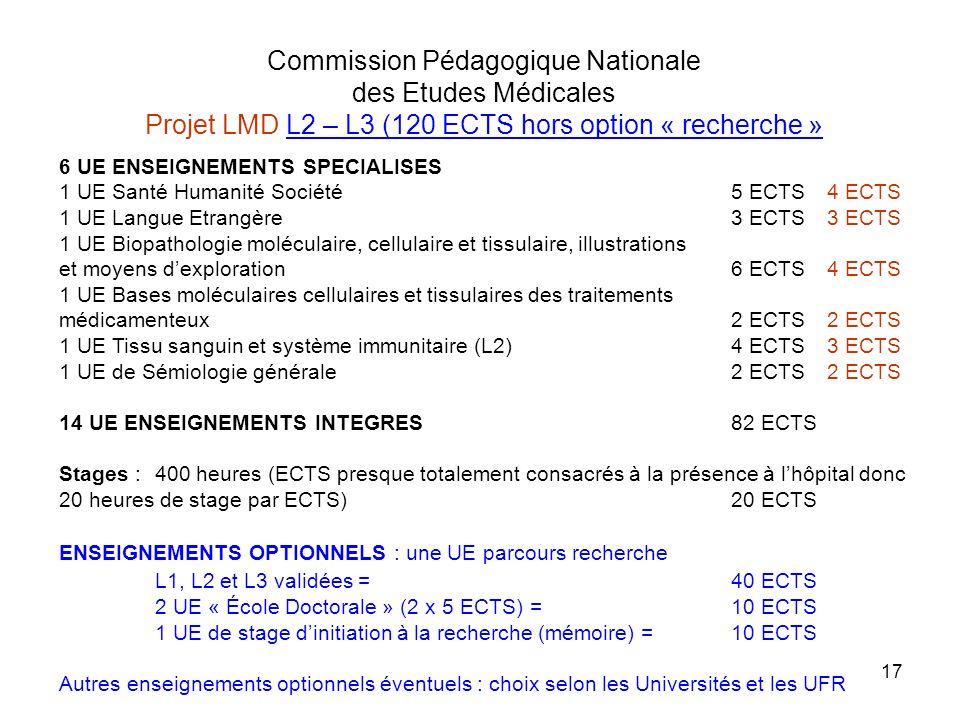 17 6 UE ENSEIGNEMENTS SPECIALISES 1 UE Santé Humanité Société 5 ECTS4 ECTS 1 UE Langue Etrangère3 ECTS3 ECTS 1 UE Biopathologie moléculaire, cellulair