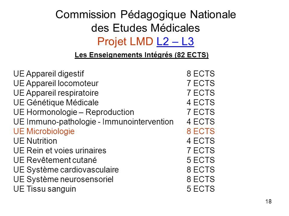 18 Commission Pédagogique Nationale des Etudes Médicales Projet LMD L2 – L3 Les Enseignements Intégrés (82 ECTS) UE Appareil digestif8 ECTS UE Apparei