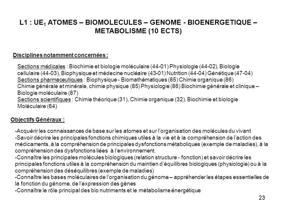23 L1 : UE 1 ATOMES – BIOMOLECULES – GENOME - BIOENERGETIQUE – METABOLISME (10 ECTS) Disciplines notamment concernées : Sections médicales : Biochimie et biologie moléculaire (44-01) Physiologie (44-02), Biologie cellulaire (44-03), Biophysique et médecine nucléaire (43-01) Nutrition (44-04) Génétique (47-04) Sections pharmaceutiques : Biophysique - Biomathématiques (85) Chimie organique (86) Chimie générale et minérale, chimie physique (85) Physiologie (86) Biochimie générale et clinique – Biologie moléculaire (87) Sections scientifiques : Chimie théorique (31), Chimie organique (32), Biochimie et biologie Moléculaire (64) Objectifs Généraux : -Acquérir les connaissances de base sur les atomes et sur lorganisation des molécules du vivant -Savoir décrire les principales fonctions chimiques utiles à la vie et à la compréhension de laction des médicaments, à la compréhension de principales dysfonctions métaboliques (exemple de maladies), à la compréhension des dysfonctions liées à lenvironnement.