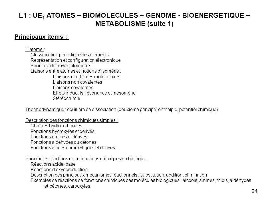 24 L1 : UE 1 ATOMES – BIOMOLECULES – GENOME - BIOENERGETIQUE – METABOLISME (suite 1) Principaux items : L atome : Classification périodique des éléments Représentation et configuration électronique Structure du noyau atomique Liaisons entre atomes et notions disomérie : Liaisons et orbitales moléculaires Liaisons non covalentes Liaisons covalentes Effets inductifs, résonance et mésomérie Stéréochimie Thermodynamique : équilibre de dissociation (deuxième principe, enthalpie, potentiel chimique) Description des fonctions chimiques simples : Chaînes hydrocarbonées Fonctions hydroxyles et dérivés Fonctions amines et dérivés Fonctions aldéhydes ou cétones Fonctions acides carboxyliques et dérivés Principales réactions entre fonctions chimiques en biologie : Réactions acide- base Réactions doxydoréduction Description des principaux mécanismes réactionnels : substitution, addition, élimination Exemples de réactions de fonctions chimiques des molécules biologiques : alcools, amines, thiols, aldéhydes et cétones, carboxyles.