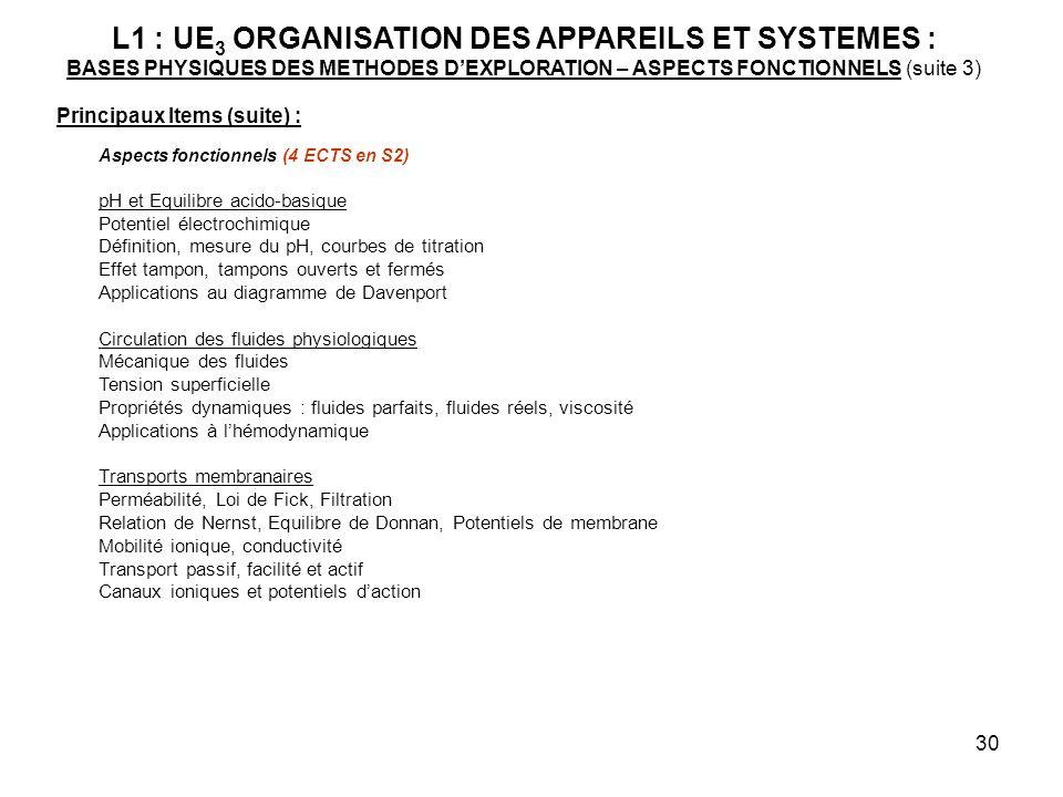 30 L1 : UE 3 ORGANISATION DES APPAREILS ET SYSTEMES : BASES PHYSIQUES DES METHODES DEXPLORATION – ASPECTS FONCTIONNELS (suite 3) Principaux Items (sui