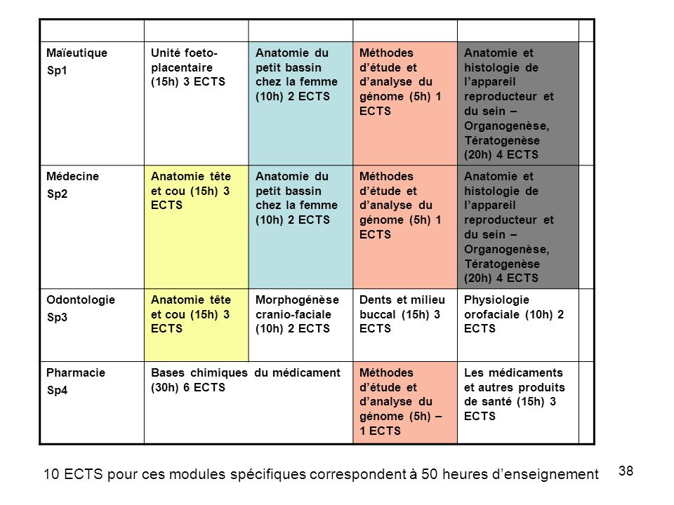 38 Maïeutique Sp1 Unité foeto- placentaire (15h) 3 ECTS Anatomie du petit bassin chez la femme (10h) 2 ECTS Méthodes détude et danalyse du génome (5h) 1 ECTS Anatomie et histologie de lappareil reproducteur et du sein – Organogenèse, Tératogenèse (20h) 4 ECTS Médecine Sp2 Anatomie tête et cou (15h) 3 ECTS Anatomie du petit bassin chez la femme (10h) 2 ECTS Méthodes détude et danalyse du génome (5h) 1 ECTS Anatomie et histologie de lappareil reproducteur et du sein – Organogenèse, Tératogenèse (20h) 4 ECTS Odontologie Sp3 Anatomie tête et cou (15h) 3 ECTS Morphogénèse cranio-faciale (10h) 2 ECTS Dents et milieu buccal (15h) 3 ECTS Physiologie orofaciale (10h) 2 ECTS Pharmacie Sp4 Bases chimiques du médicament (30h) 6 ECTS Méthodes détude et danalyse du génome (5h) – 1 ECTS Les médicaments et autres produits de santé (15h) 3 ECTS 10 ECTS pour ces modules spécifiques correspondent à 50 heures denseignement