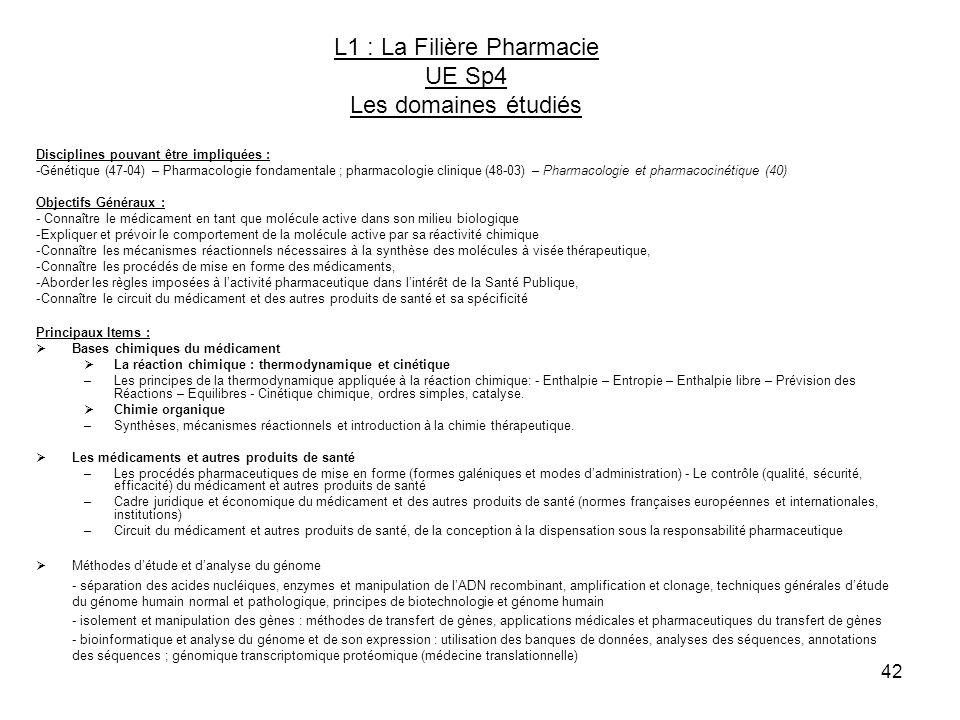 42 L1 : La Filière Pharmacie UE Sp4 Les domaines étudiés Disciplines pouvant être impliquées : -Génétique (47-04) – Pharmacologie fondamentale ; pharm
