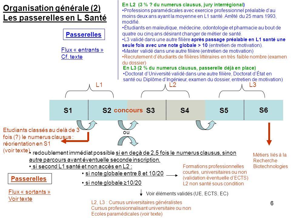 6 S1S2S3S4S5 Passerelles Etudiants classés au delà de 3 fois (?) le numerus clausus : réorientation en S1 (voir texte) ou redoublement immédiat possib