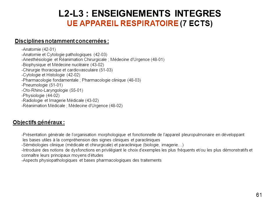 61 L2-L3 : ENSEIGNEMENTS INTEGRES UE APPAREIL RESPIRATOIRE (7 ECTS) Objectifs généraux : -Présentation générale de lorganisation morphologique et fonctionnelle de lappareil pleuropulmonaire en développant les bases utiles à la compréhension des signes cliniques et paracliniques -Séméiologies clinique (médicale et chirurgicale) et paraclinique (biologie, imagerie…) -Introduire des notions de dysfonctions en privilégiant le choix dexemples les plus fréquents et/ou les plus démonstratifs et connaître leurs principaux moyens détudes -Aspects physiopathologiques et bases pharmacologiques des traitements Disciplines notamment concernées : -Anatomie (42-01) -Anatomie et Cytologie pathologiques (42-03) -Anesthésiologie et Réanimation Chirurgicale ; Médecine dUrgence (48-01) -Biophysique et Médecine nucléaire (43-02) -Chirurgie thoracique et cardiovasculaire (51-03) -Cytologie et Histologie (42-02) -Pharmacologie fondamentale ; Pharmacologie clinique (48-03) -Pneumologie (51-01) -Oto-Rhino-Laryngologie (55-01) -Physiologie (44-02) -Radiologie et Imagerie Médicale (43-02) -Réanimation Médicale ; Médecine dUrgence (48-02)